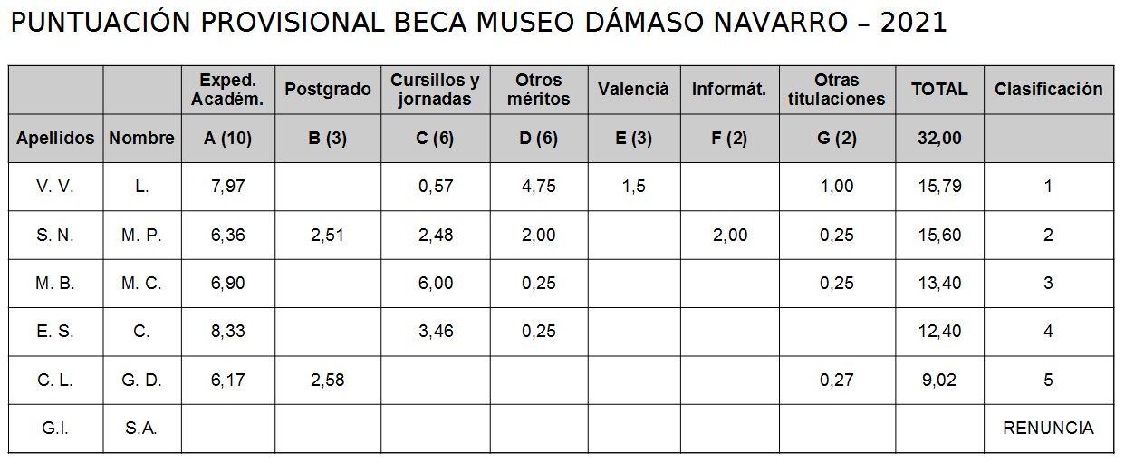 Puntuación provisional beca Museo Dámaso Navarro 2021